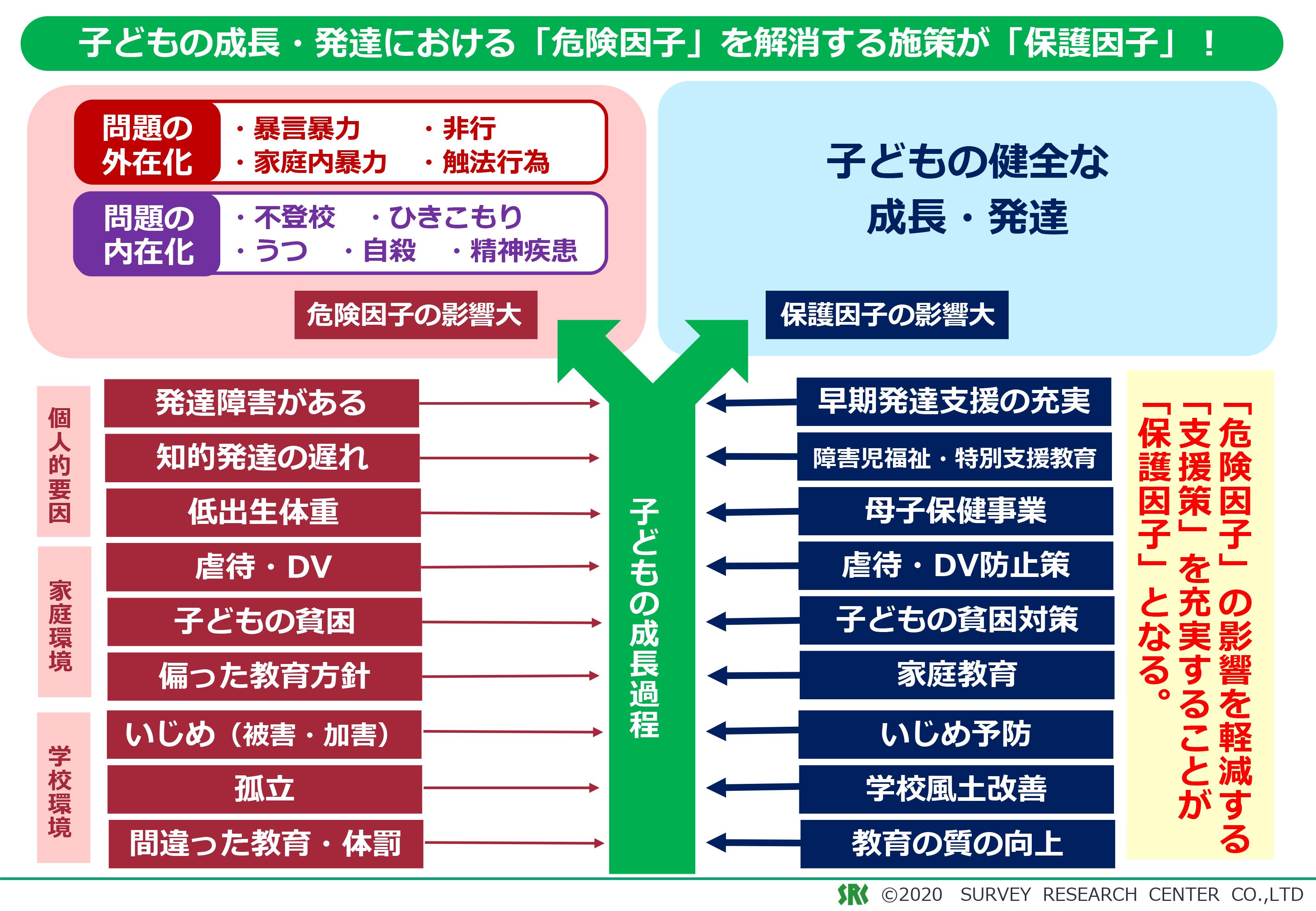 子どもの発達ソリューション図1