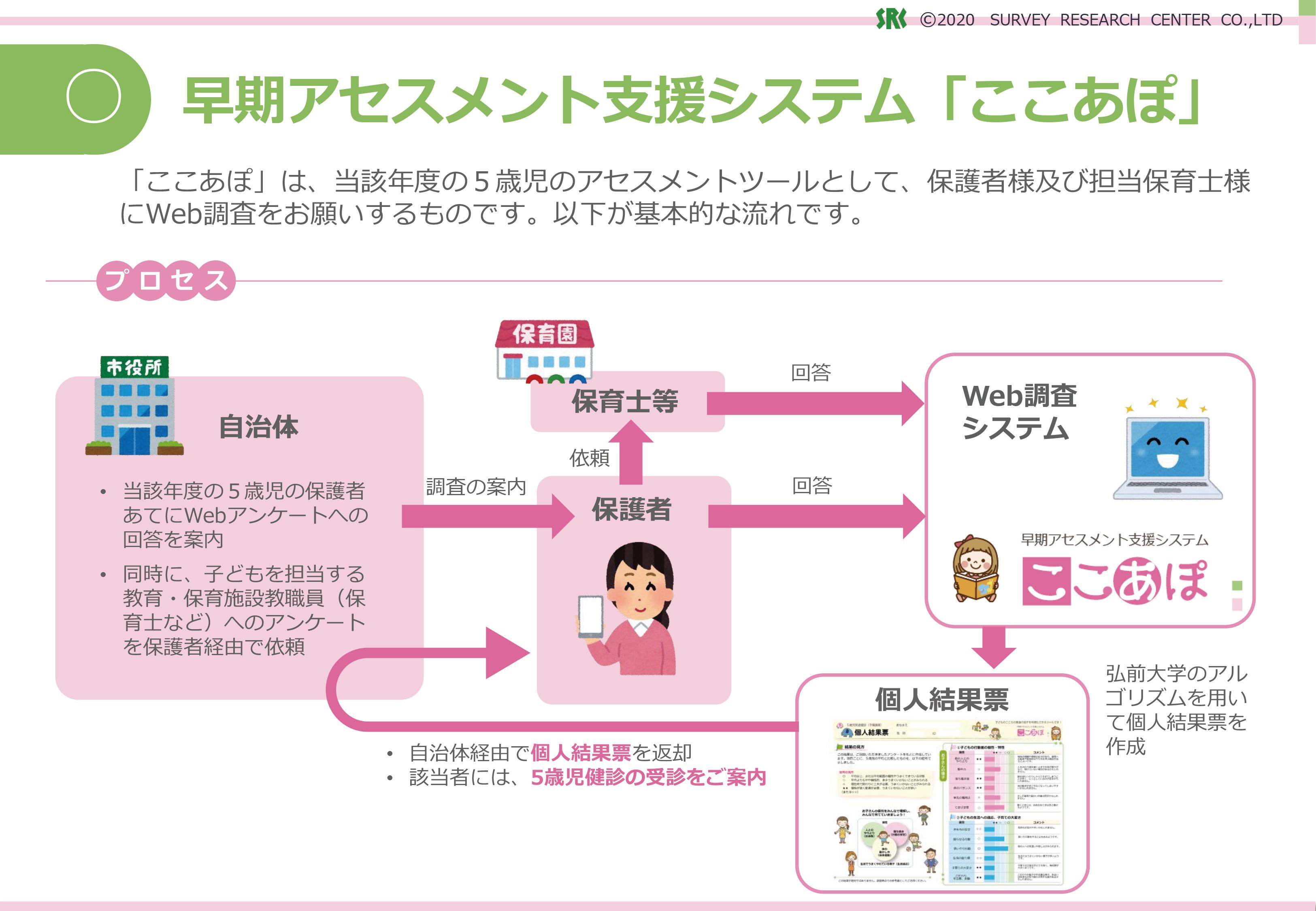 子どもの発達ソリューション図2